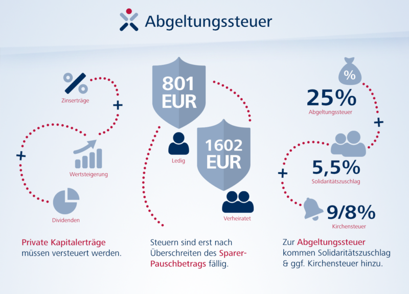 Steuerberater Ulrich Dericks - München - Neuigkeiten zur Abgeltungssteuer